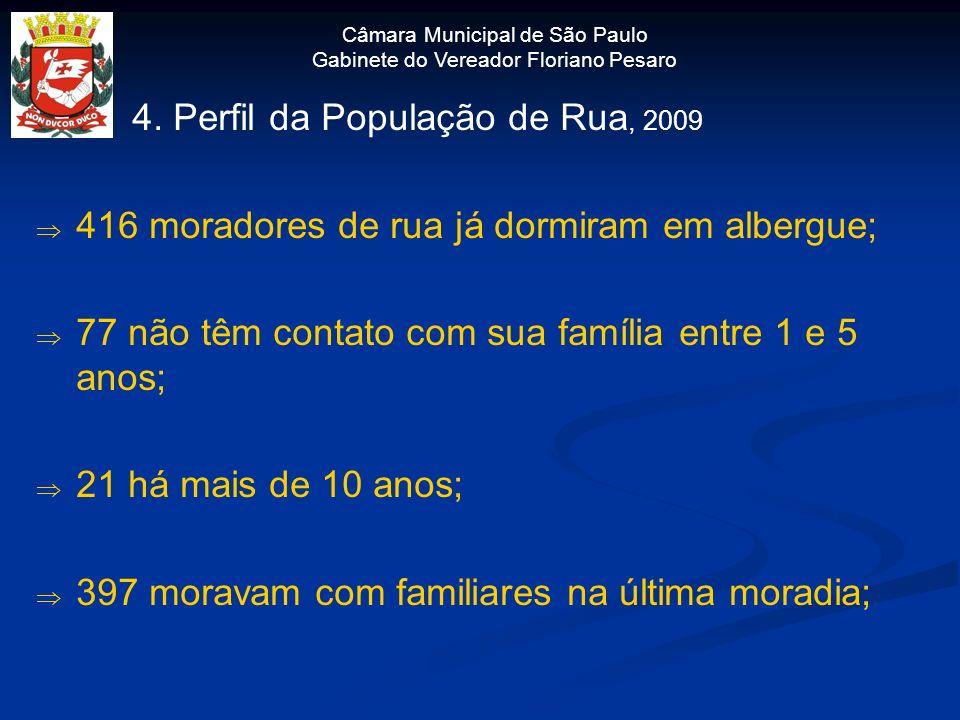 Câmara Municipal de São Paulo Gabinete do Vereador Floriano Pesaro 4. Perfil da População de Rua, 2009 416 moradores de rua já dormiram em albergue; 7