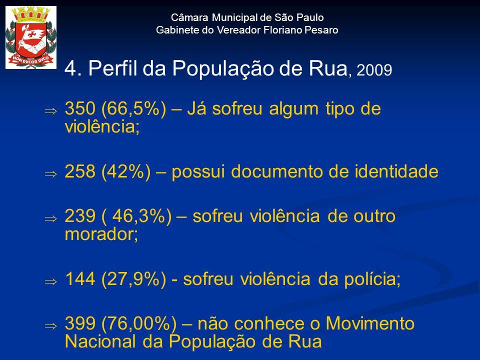 Câmara Municipal de São Paulo Gabinete do Vereador Floriano Pesaro 4. Perfil da População de Rua, 2009 350 (66,5%) – Já sofreu algum tipo de violência