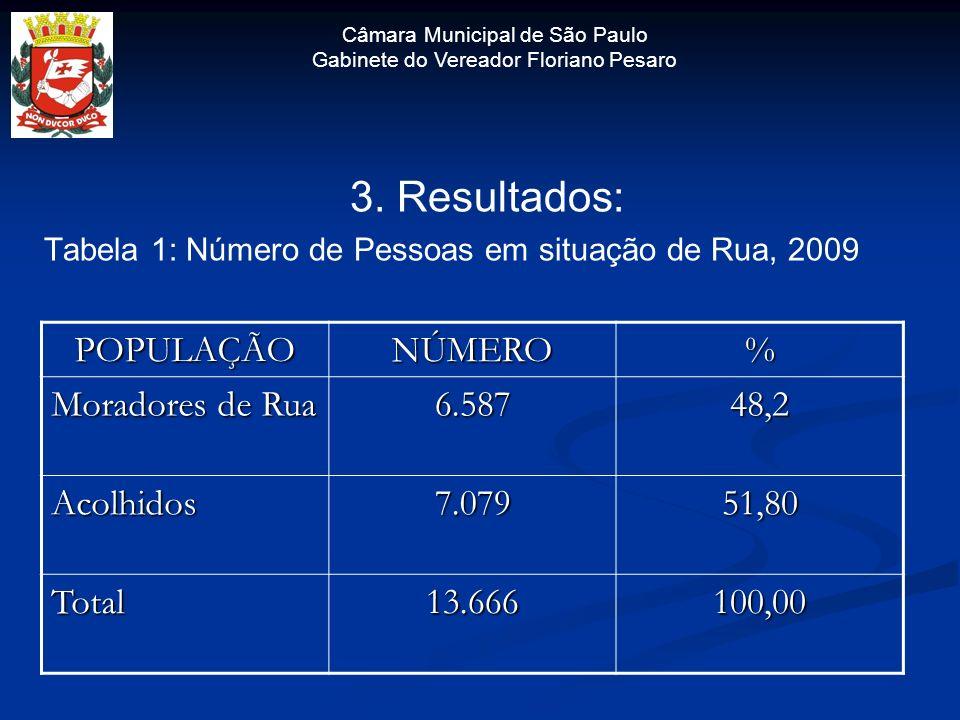 Câmara Municipal de São Paulo Gabinete do Vereador Floriano Pesaro 3. Resultados: Tabela 1: Número de Pessoas em situação de Rua, 2009 POPULAÇÃONÚMERO