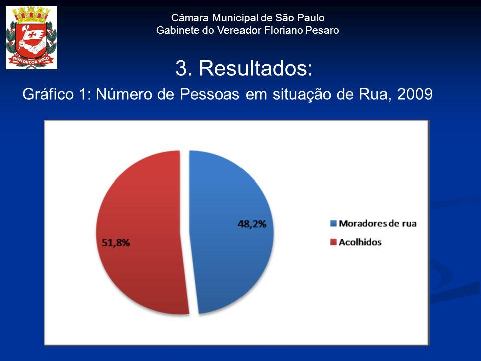 Câmara Municipal de São Paulo Gabinete do Vereador Floriano Pesaro 3. Resultados: Gráfico 1: Número de Pessoas em situação de Rua, 2009