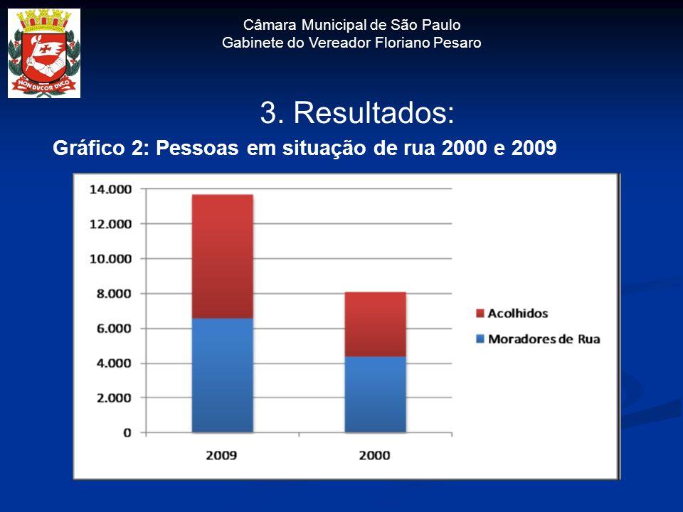 Câmara Municipal de São Paulo Gabinete do Vereador Floriano Pesaro 3. Resultados: Gráfico 2: Pessoas em situação de rua 2000 e 2009