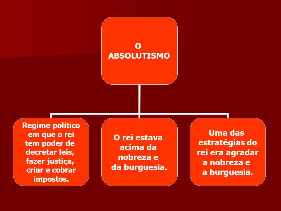 O ABSOLUTISMO Regime político em que o rei tem poder de decretar leis, fazer justiça, criar e cobrar impostos. O rei estava acima da nobreza e da burg