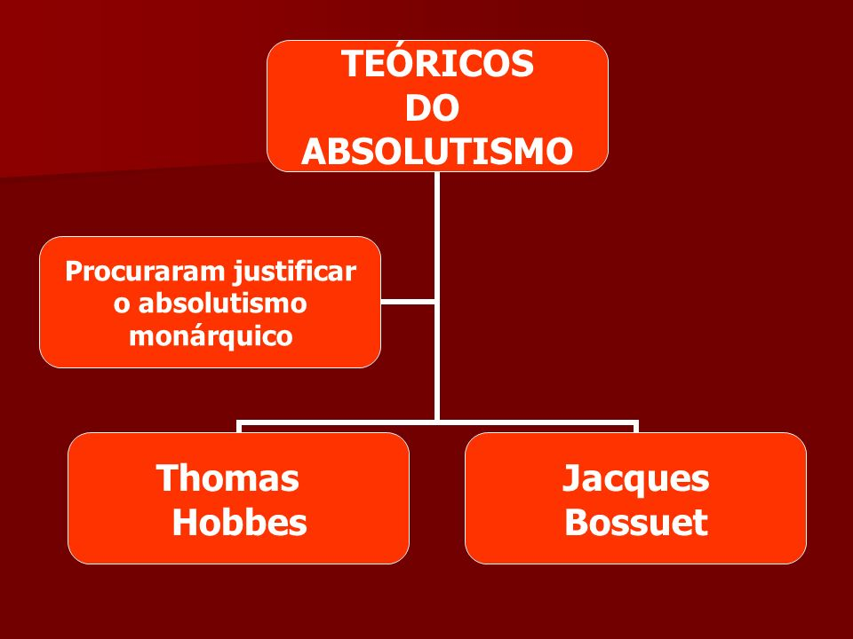 TEÓRICOS DO ABSOLUTISMO Thomas Hobbes Jacques Bossuet Procuraram justificar o absolutismo monárquico