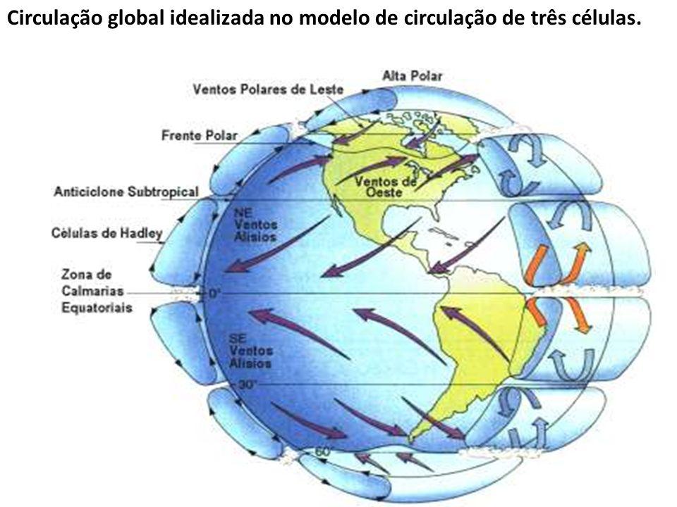 Circulação global idealizada no modelo de circulação de três células.