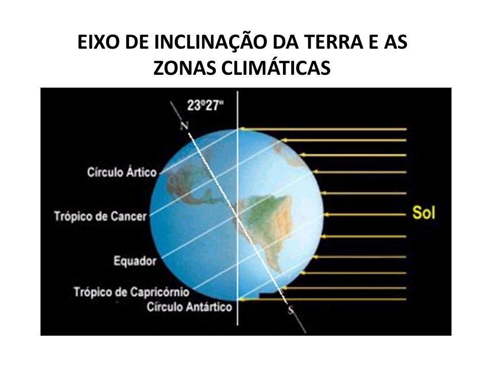 EIXO DE INCLINAÇÃO DA TERRA E AS ZONAS CLIMÁTICAS