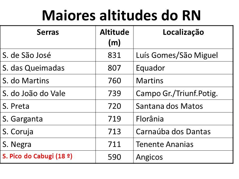 Maiores altitudes do RN SerrasAltitude (m) Localização S. de São José831Luís Gomes/São Miguel S. das Queimadas807Equador S. do Martins760Martins S. do