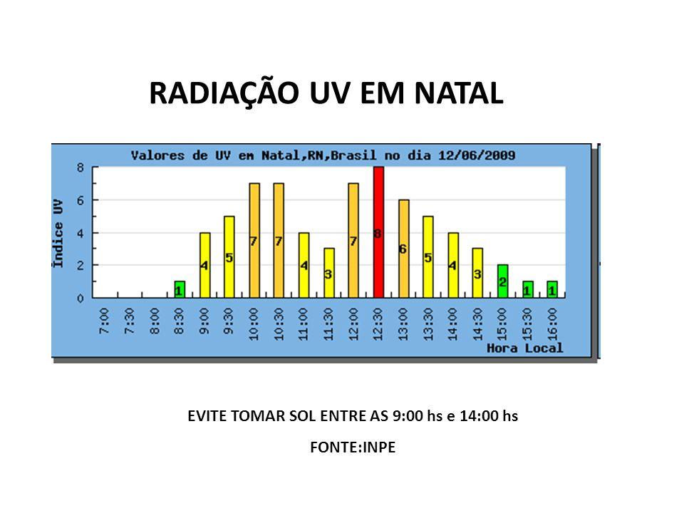 RADIAÇÃO UV EM NATAL EVITE TOMAR SOL ENTRE AS 9:00 hs e 14:00 hs FONTE:INPE