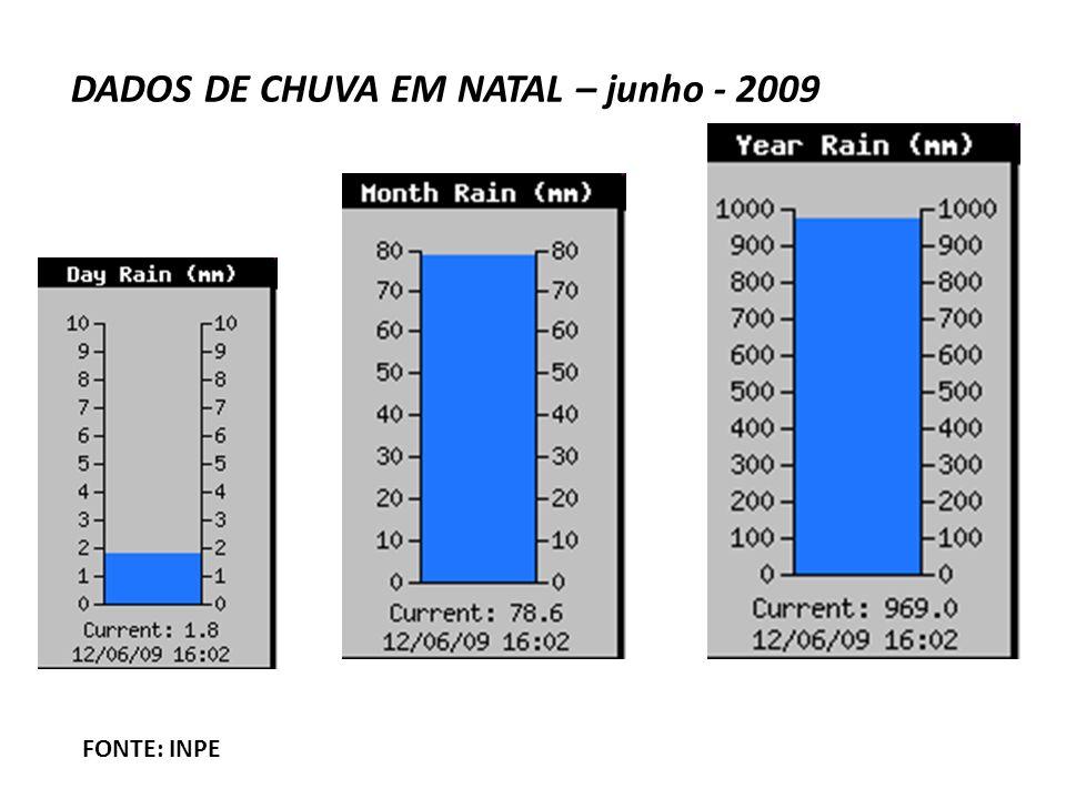 DADOS DE CHUVA EM NATAL – junho - 2009 FONTE: INPE