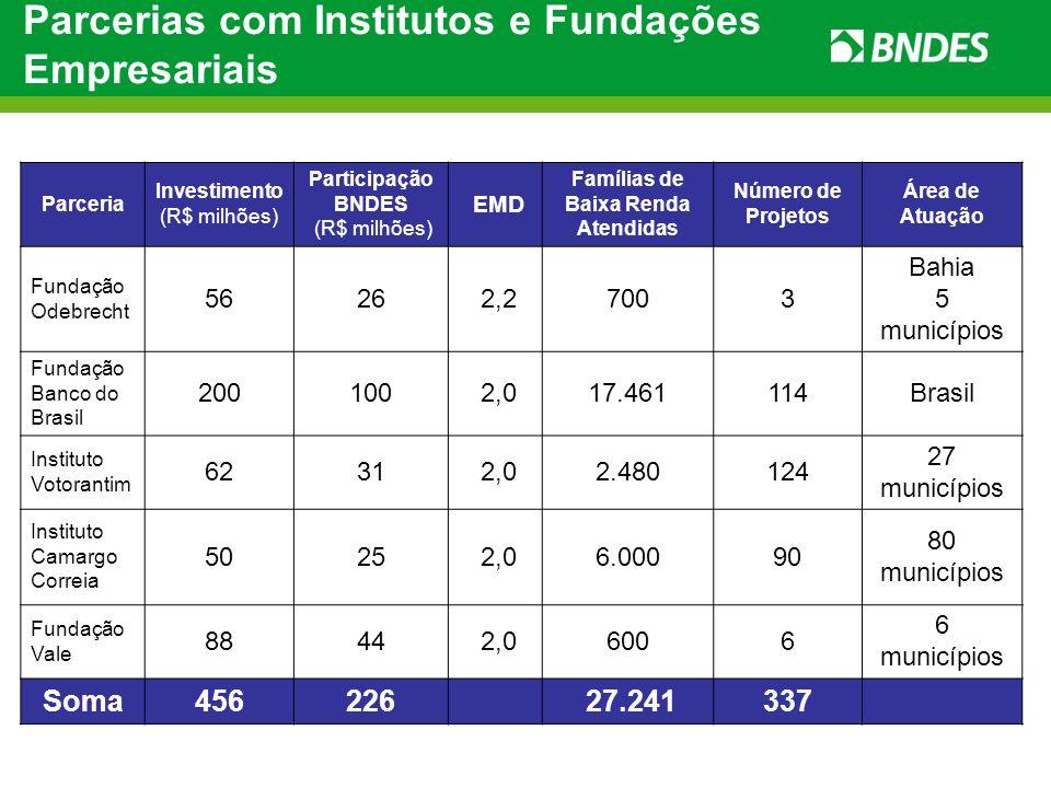Parcerias com Institutos e Fundações Empresariais Parceria Investimento (R$ milhões) Participação BNDES (R$ milhões) EMD Famílias de Baixa Renda Atend