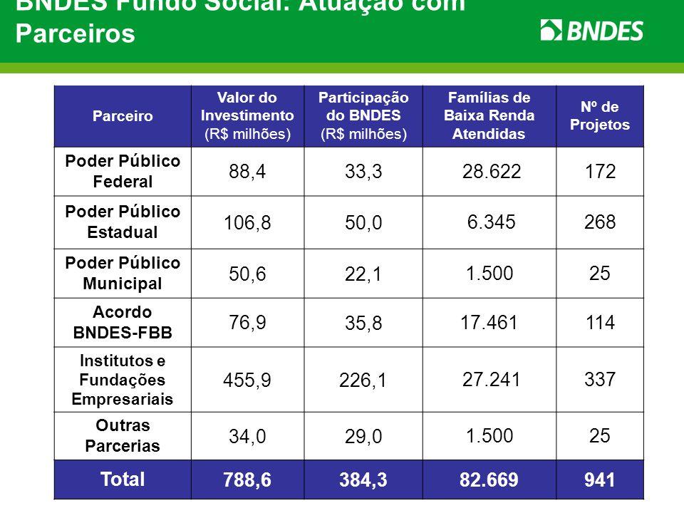 BNDES Fundo Social: Atuação com Parceiros Parceiro Valor do Investimento (R$ milhões) Participação do BNDES (R$ milhões) Famílias de Baixa Renda Atend