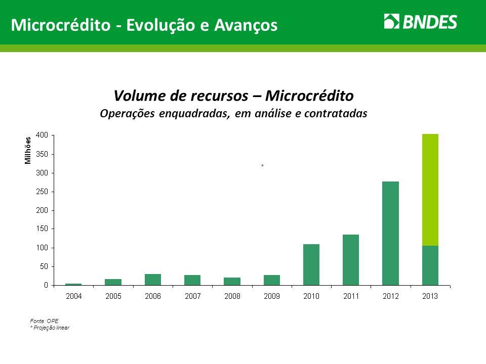 Volume de recursos – Microcrédito Operações enquadradas, em análise e contratadas Fonte: OPE * Projeção linear * Microcrédito - Evolução e Avanços