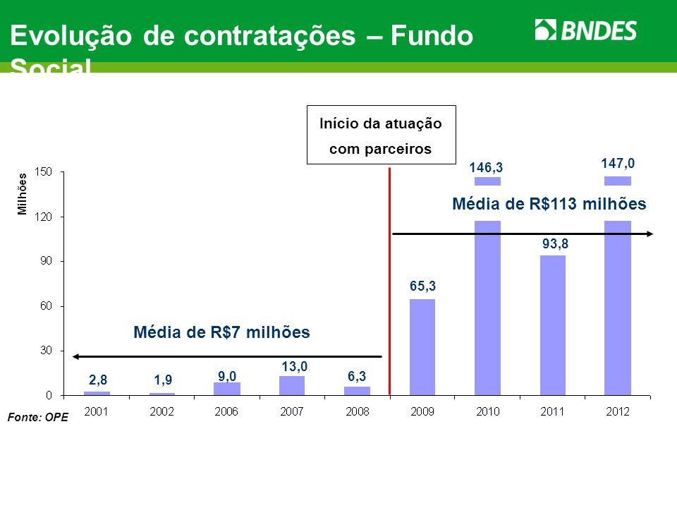 Evolução de contratações – Fundo Social Início da atuação com parceiros Média de R$7 milhões Média de R$113 milhões 2,81,9 9,0 13,0 6,3 65,3 146,3 93,