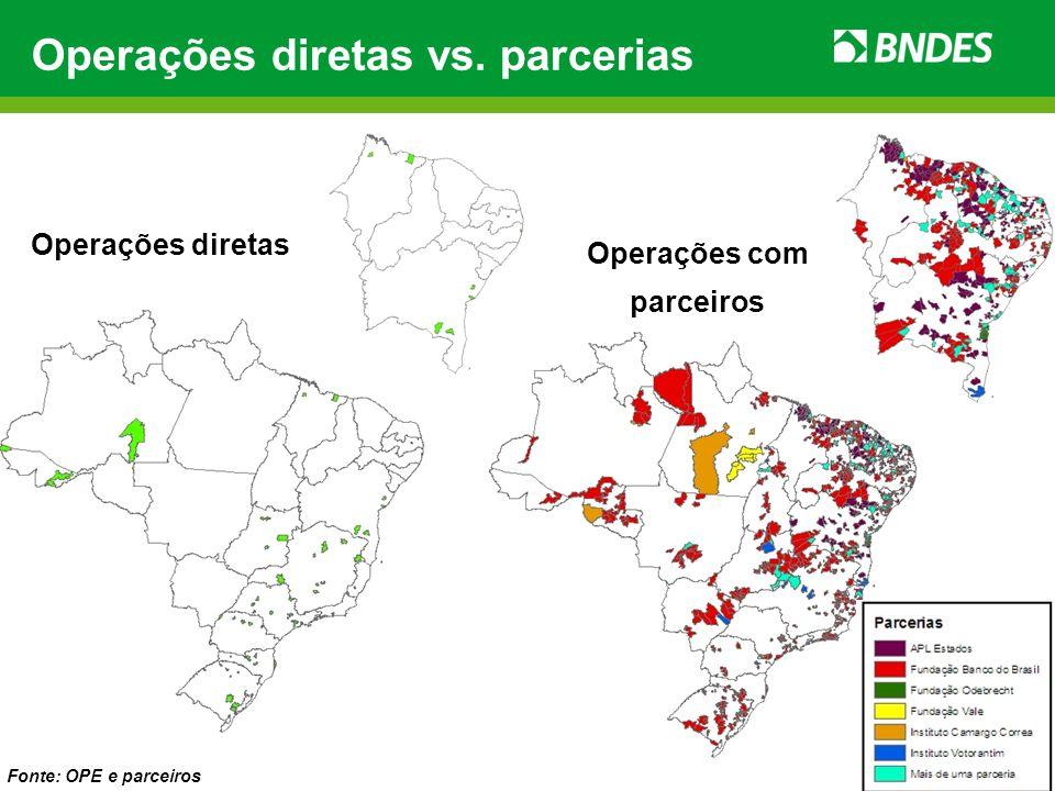 Operações diretas vs. parcerias Operações diretas Operações com parceiros Fonte: OPE e parceiros