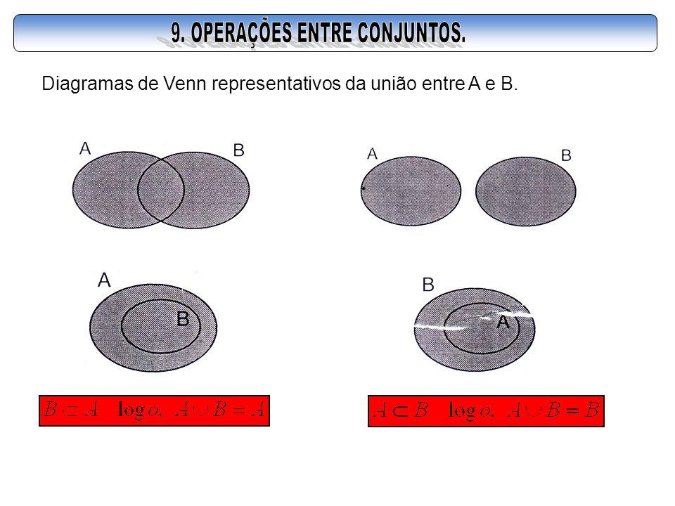 Diagramas de Venn representativos da união entre A e B.