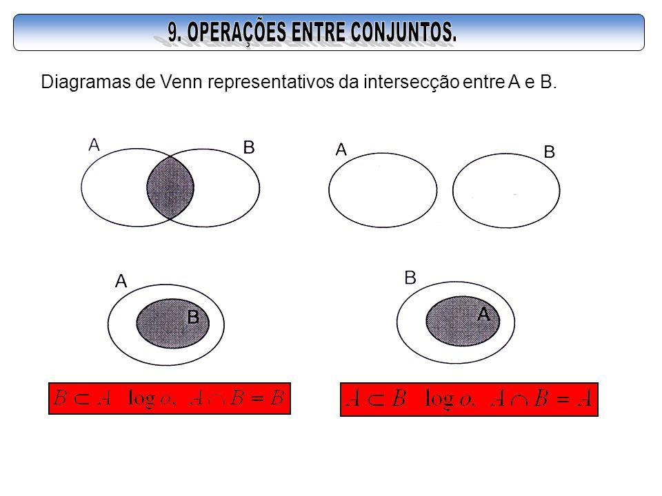 Diagramas de Venn representativos da intersecção entre A e B.