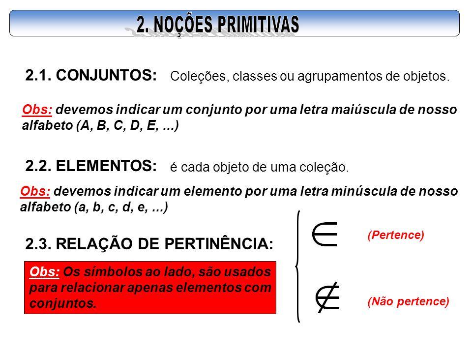 2.1. CONJUNTOS: Coleções, classes ou agrupamentos de objetos. Obs: devemos indicar um conjunto por uma letra maiúscula de nosso alfabeto (A, B, C, D,