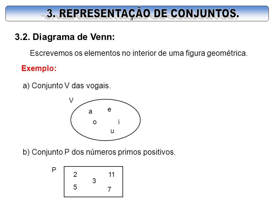 3.2. Diagrama de Venn: Escrevemos os elementos no interior de uma figura geométrica. Exemplo: a) Conjunto V das vogais. V a e io u b) Conjunto P dos n