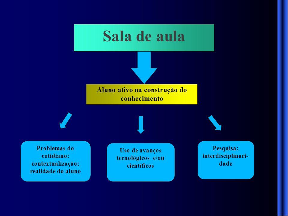 Sala de aula Aluno ativo na construção do conhecimento Problemas do cotidiano: contextualização; realidade do aluno Uso de avanços tecnológicos e/ou c