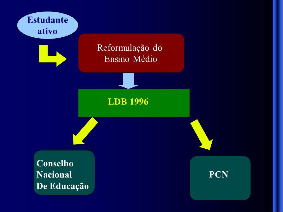 Reformulação do Ensino Médio Necessidade de um instrumento de avaliação Fornecer imagem realista e atualizada da educação brasileira