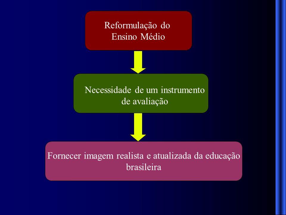 Instituto Nacional de Estudos e Pesquisas Educacionais Anísio Teixeira (INEP) Exame Nacional do Ensino Médio ENEM 1998