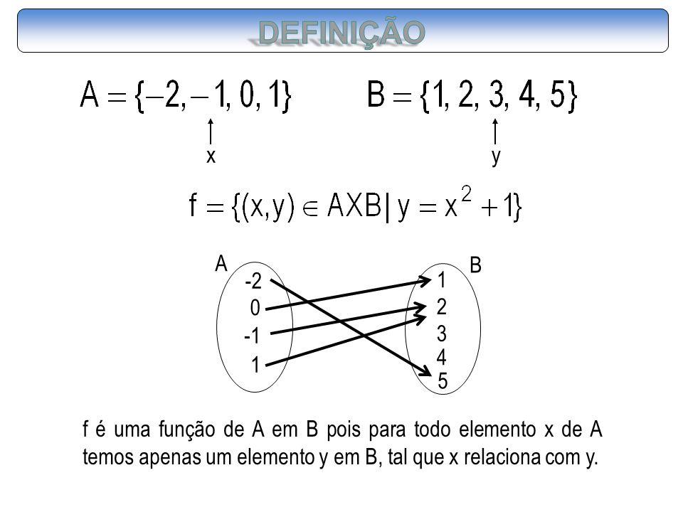 A -2 0 1 f é uma função de A em B pois para todo elemento x de A temos apenas um elemento y em B, tal que x relaciona com y. xy B 1 2 3 4 5
