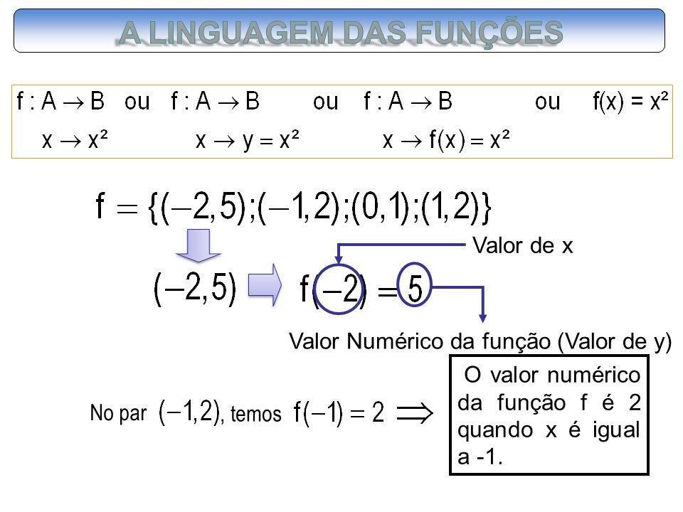 No par, temos O valor numérico da função f é 2 quando x é igual a -1. Valor Numérico da função (Valor de y) Valor de x
