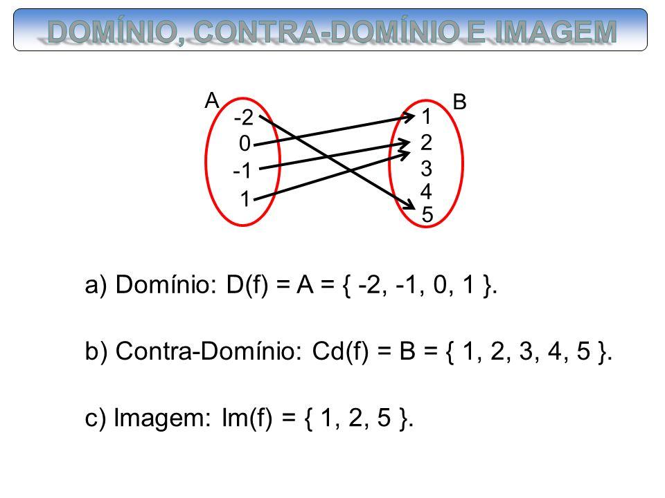 a) Domínio: D(f) = A = { -2, -1, 0, 1 }. b) Contra-Domínio: Cd(f) = B = { 1, 2, 3, 4, 5 }. c) Imagem: Im(f) = { 1, 2, 5 }. A -2 0 1 B 1 2 3 4 5