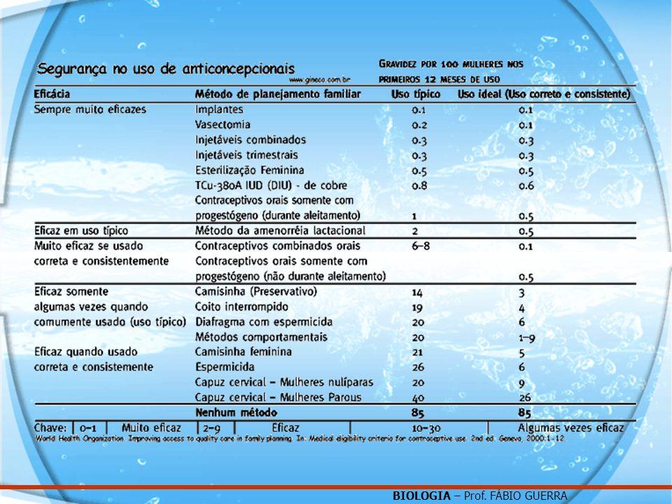 BIOLOGIA – Prof. FÁBIO GUERRA