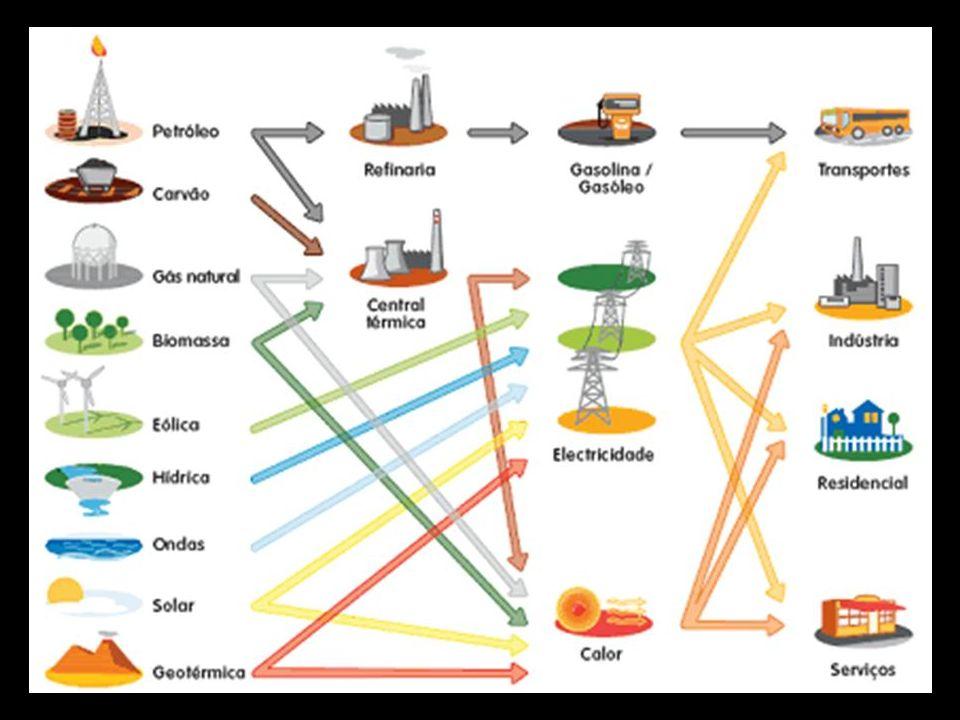 Consumo de Energia O processo de industrialização e consequente urbanização envolvem a produção e consumo de energia, uma vez que a atividade industrial é a que mais consome energia.