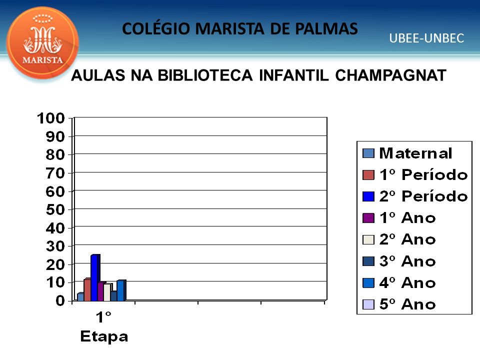 UBEE-UNBEC COLÉGIO MARISTA DE PALMAS AULAS NA BIBLIOTECA INFANTIL CHAMPAGNAT