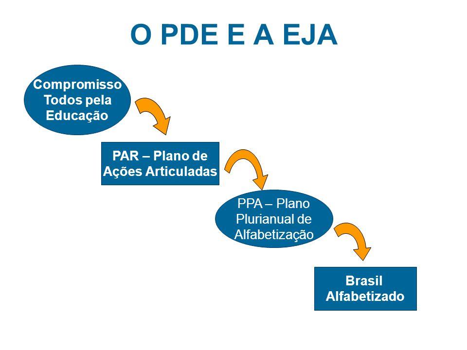 O PDE E A EJA Compromisso Todos pela Educação PPA – Plano Plurianual de Alfabetização PAR – Plano de Ações Articuladas Brasil Alfabetizado