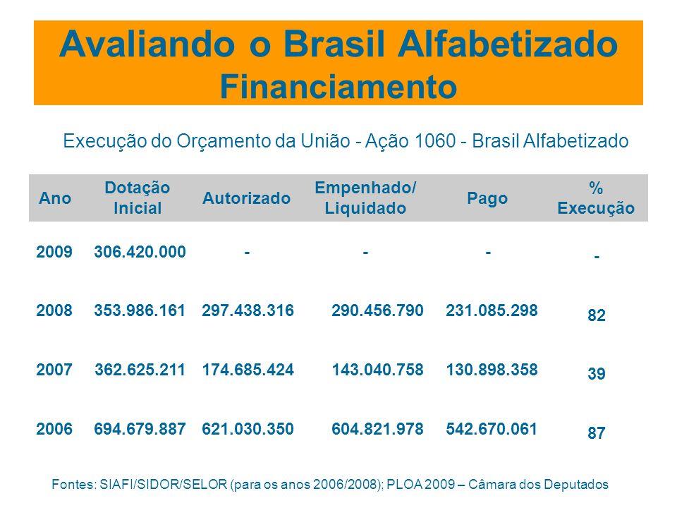 Avaliando o Brasil Alfabetizado Financiamento Ano Dotação Inicial Autorizado Empenhado/ Liquidado Pago % Execução 2009306.420.000--- - 2008353.986.161