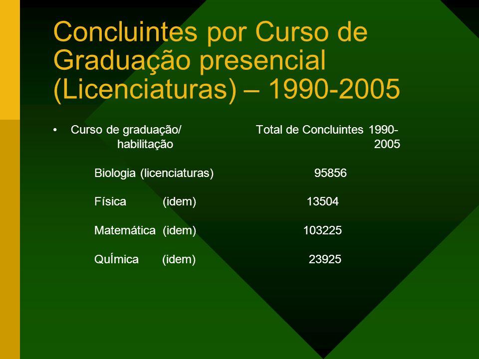 Concluintes por Curso de Graduação presencial (Licenciaturas) – 1990-2005 Curso de graduação/ Total de Concluintes 1990- habilitação 2005 Biologia (li