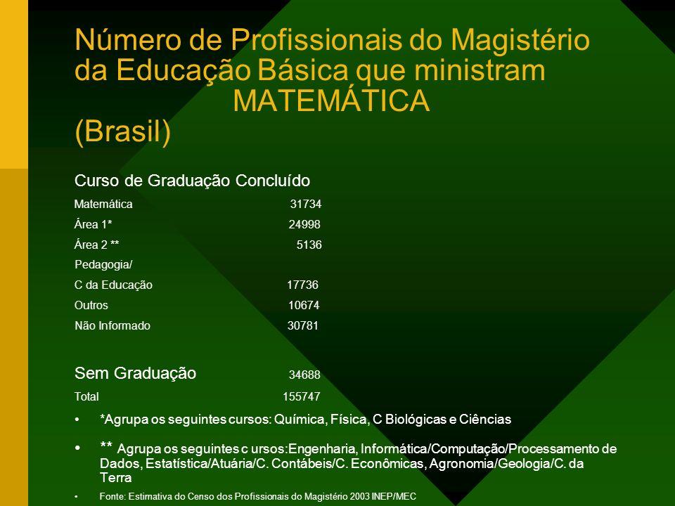 Número de Profissionais do Magistério da Educação Básica que ministram MATEMÁTICA (Brasil) Curso de Graduação Concluído Matemática 31734 Área 1* 24998