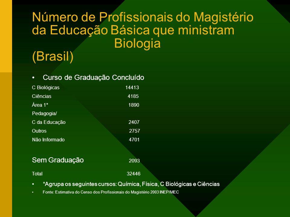 Número de Profissionais do Magistério da Educação Básica que ministram Biologia (Brasil) Curso de Graduação Concluído C Biológicas 14413 Ciências 4185