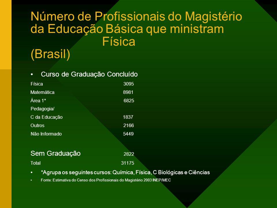 Número de Profissionais do Magistério da Educação Básica que ministram Física (Brasil) Curso de Graduação Concluído Física 3095 Matemática 8981 Área 1