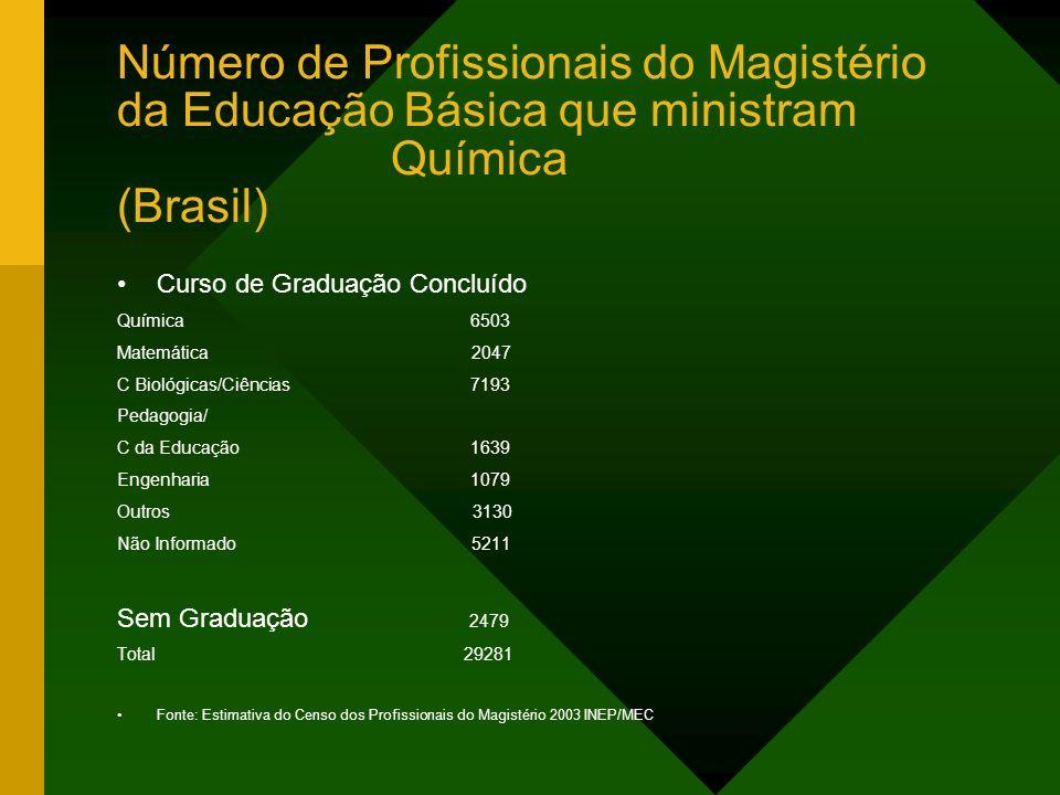 Número de Profissionais do Magistério da Educação Básica que ministram Química (Brasil) Curso de Graduação Concluído Química 6503 Matemática 2047 C Bi