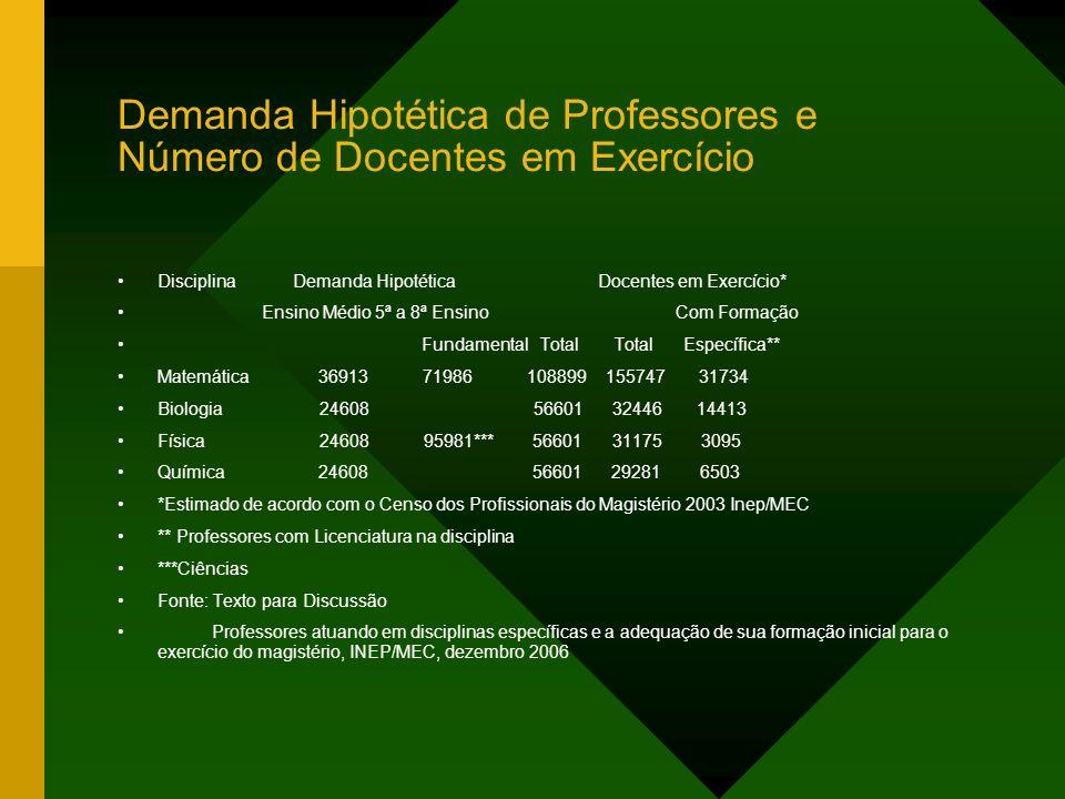 Demanda Hipotética de Professores e Número de Docentes em Exercício Disciplina Demanda Hipotética Docentes em Exercício* Ensino Médio 5ª a 8ª Ensino C
