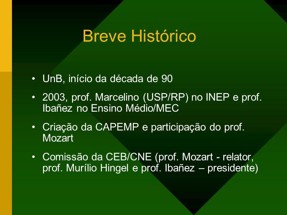 Breve Histórico UnB, início da década de 90 2003, prof. Marcelino (USP/RP) no INEP e prof. Ibañez no Ensino Médio/MEC Criação da CAPEMP e participação