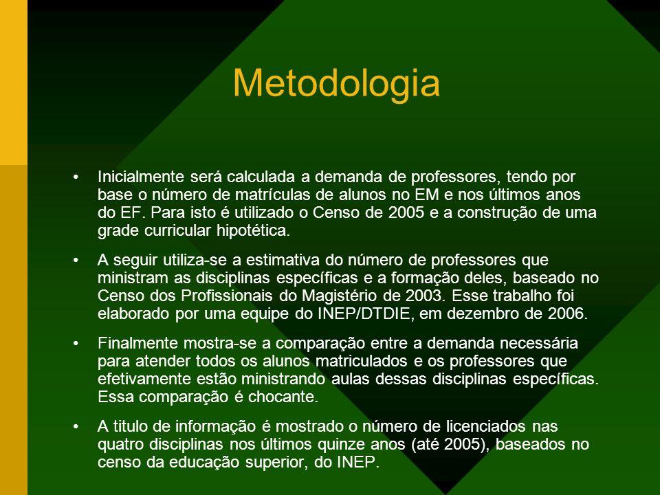 DEMANDA de PROFESSORES Ensino Médio Alunos Matriculados (censo 2005) 9.031.302 (A) Número Médio de Alunos por Turma 36,7 (B) Número de Turmas (C=A/B) 246.085 (C) Fonte INEP/MEC censo 2005