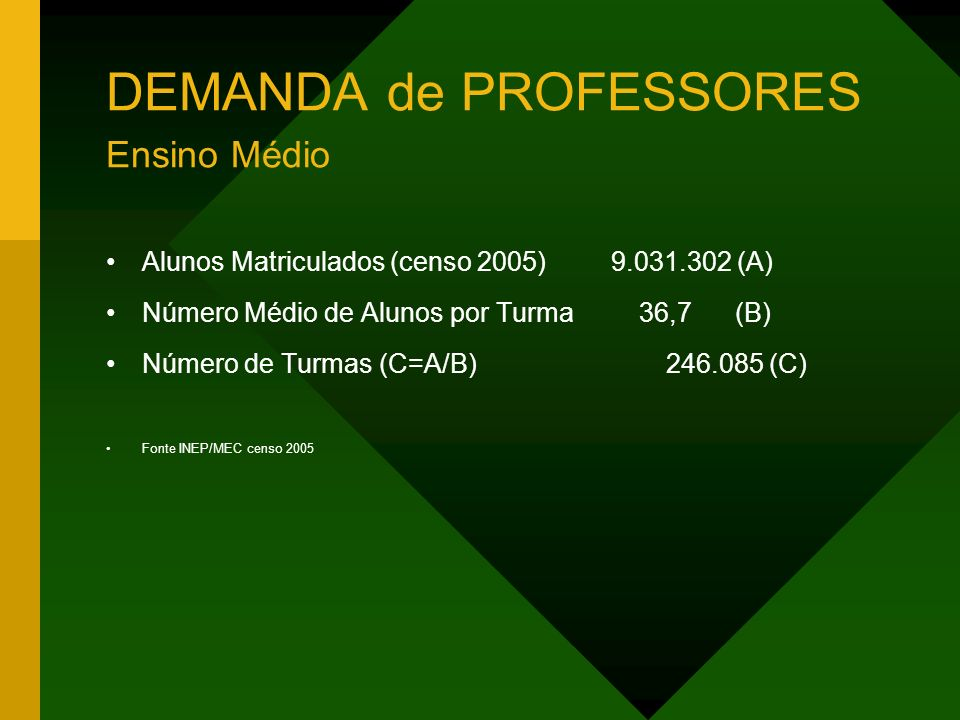 DEMANDA de PROFESSORES Ensino Médio Alunos Matriculados (censo 2005) 9.031.302 (A) Número Médio de Alunos por Turma 36,7 (B) Número de Turmas (C=A/B)