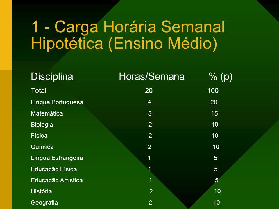 1 - Carga Horária Semanal Hipotética (Ensino Médio) Disciplina Horas/Semana % (p) Total 20 100 Língua Portuguesa 4 20 Matemática 3 15 Biologia 2 10 Fí