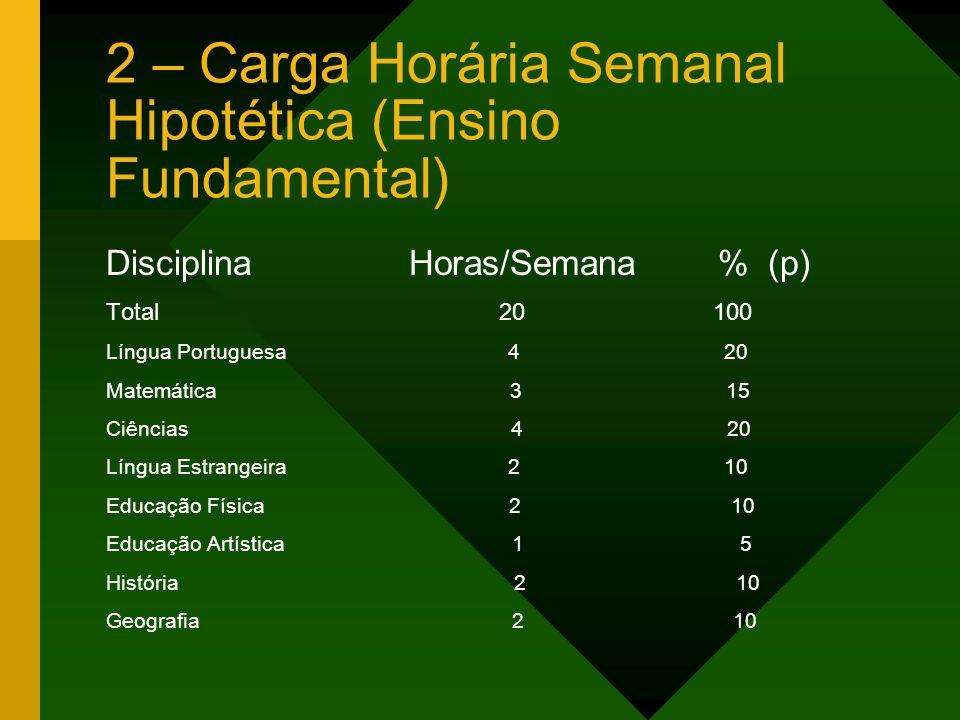 2 – Carga Horária Semanal Hipotética (Ensino Fundamental) Disciplina Horas/Semana % (p) Total 20 100 Língua Portuguesa 4 20 Matemática 3 15 Ciências 4