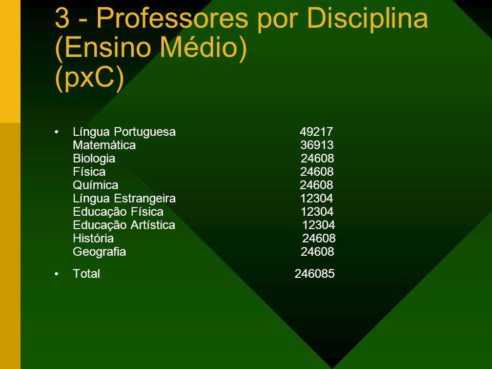 3 - Professores por Disciplina (Ensino Médio) (pxC) Língua Portuguesa 49217 Matemática 36913 Biologia 24608 Física 24608 Química 24608 Língua Estrange