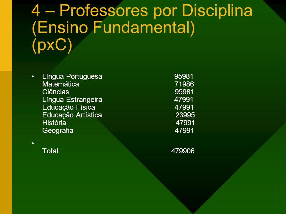 4 – Professores por Disciplina (Ensino Fundamental) (pxC) Língua Portuguesa 95981 Matemática 71986 Ciências 95981 Língua Estrangeira 47991 Educação Fí