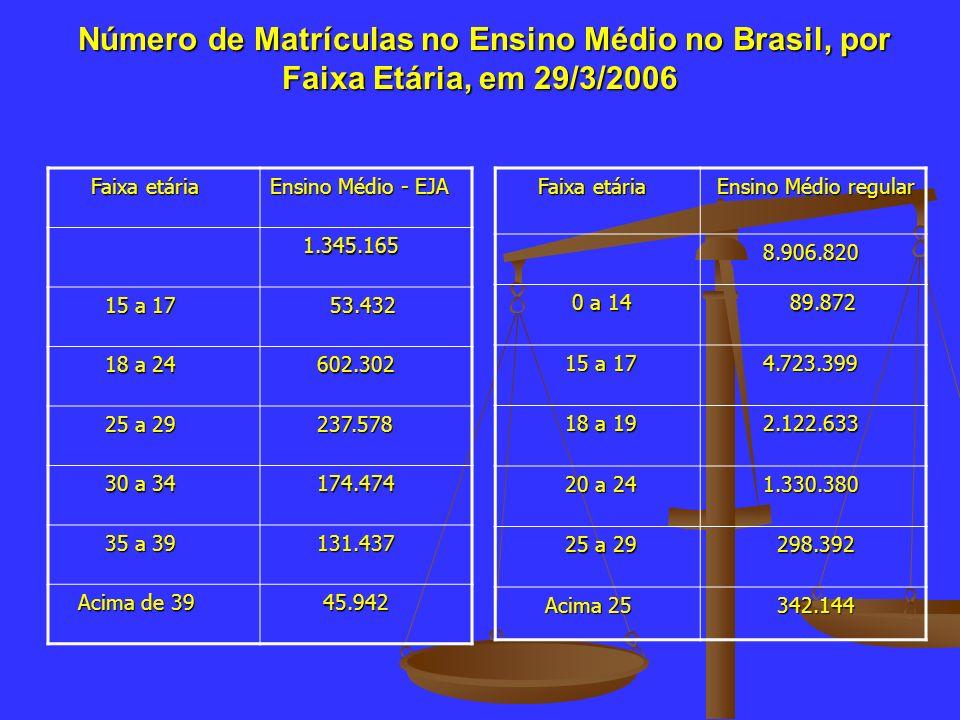 Número de Matrículas no Ensino Médio no Brasil, por Faixa Etária, em 29/3/2006 Número de Matrículas no Ensino Médio no Brasil, por Faixa Etária, em 29