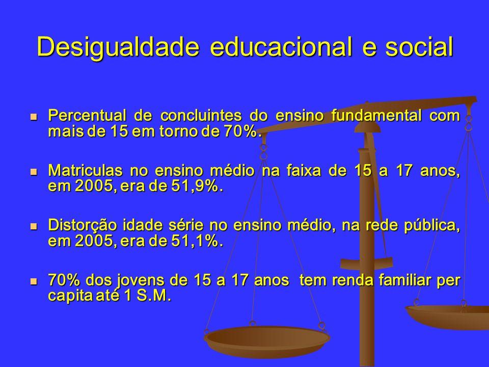Desigualdade educacional e social Percentual de concluintes do ensino fundamental com mais de 15 em torno de 70%. Percentual de concluintes do ensino