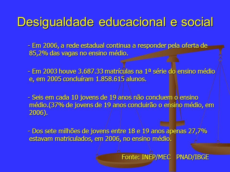 Desigualdade educacional e social - Em 2006, a rede estadual continua a responder pela oferta de 85,2% das vagas no ensino médio. - Em 2006, a rede es