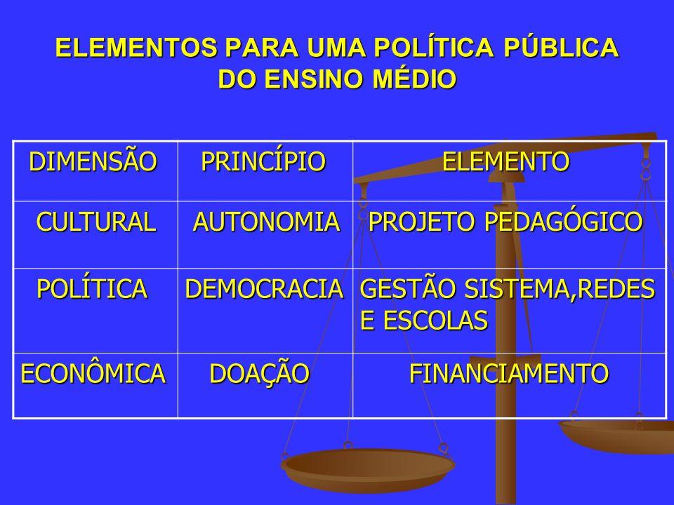 ELEMENTOS PARA UMA POLÍTICA PÚBLICA DO ENSINO MÉDIO DIMENSÃO DIMENSÃO PRINCÍPIO PRINCÍPIO ELEMENTO ELEMENTO CULTURAL CULTURAL AUTONOMIA AUTONOMIA PROJ