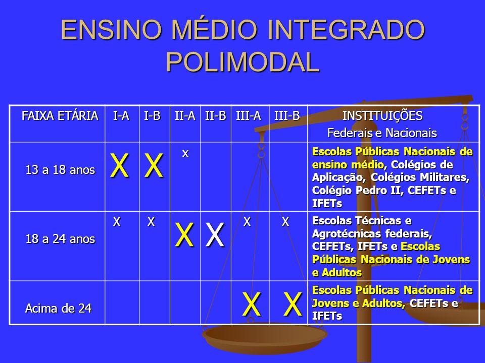 ENSINO MÉDIO INTEGRADO POLIMODAL FAIXA ETÁRIA FAIXA ETÁRIA I-A I-AI-BII-AII-BIII-AIII-B INSTITUIÇÕES INSTITUIÇÕES Federais e Nacionais Federais e Naci